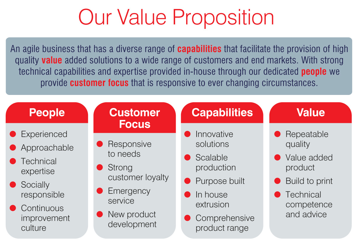 Creavey Value Proposition